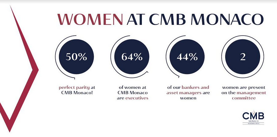 CMB Monaco has perfect gender balance